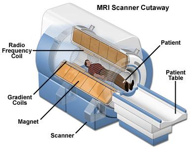 Схема томографа кабинета МРТ диагностики, кабинет МРТ, врач МРТ, мрт вредно, вред мрт
