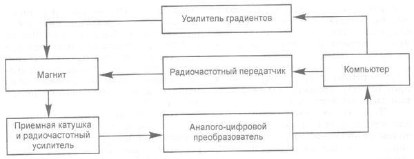 Принципиальная схема мрт томографа, мрт, томограф, мрт аппарат, резонансный томограф.